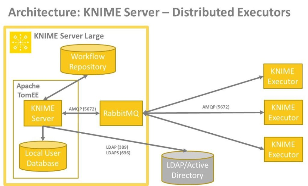 KNIME Server on ChemAxon UGM
